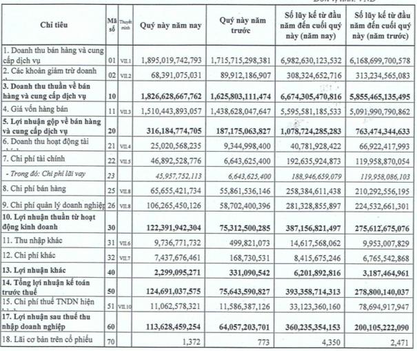 Dabaco: LNST năm 2018 đạt 360 tỷ đồng, tăng trưởng 80% - Ảnh 1.