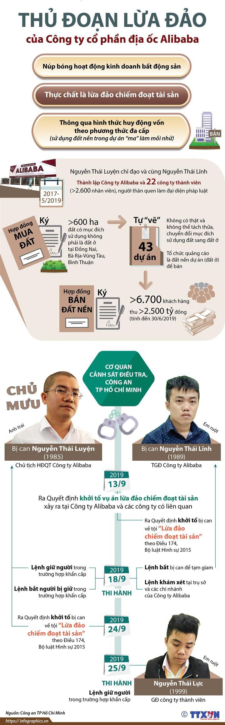 [Infographic] Thủ đoạn lừa đảo của Công ty cổ phần địa ốc Alibaba - Ảnh 1.