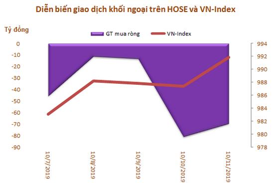 Khối ngoại sàn HoSE bán ròng 4 tuần liên tiếp, đạt 2.026 tỷ đồng - Ảnh 1.