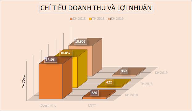 Doanh nghiệp mía đường đặt kế hoạch thận trọng niên vụ 2019-2020 - Ảnh 1.