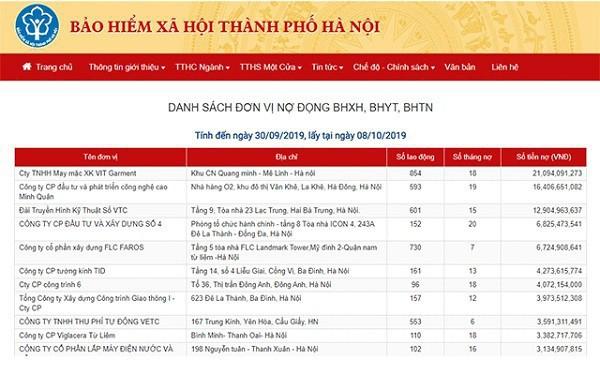 Hà Nội: Công khai 500 doanh nghiệp nợ bảo hiểm xã hội lớn