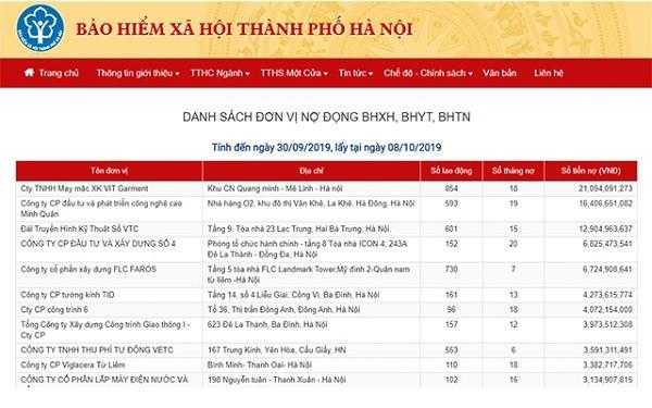 Hà Nội: Công khai 500 doanh nghiệp nợ bảo hiểm xã hội lớn - Ảnh 1.