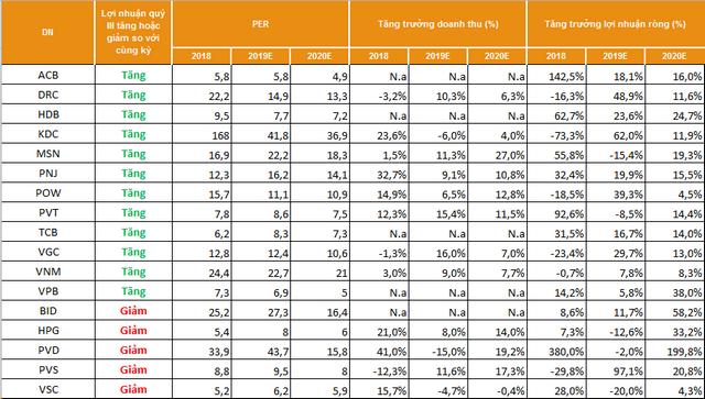 SSI Research dự báo kết quả kinh doanh quý III của 17 doanh nghiệp - Ảnh 1.