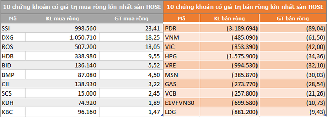 VN-Index tiếp tục thất bại trước mốc 1.000 điểm, khối ngoại đẩy mạnh bán ròng hơn 350 tỷ đồng - Ảnh 1.