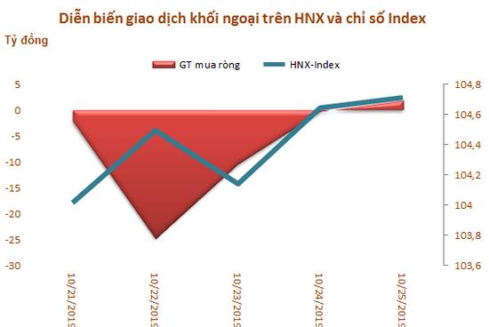 Khối ngoại sàn HoSE bán ròng 6 tuần liên tiếp, đạt tổng cộng 2.300 tỷ đồng - Ảnh 3.