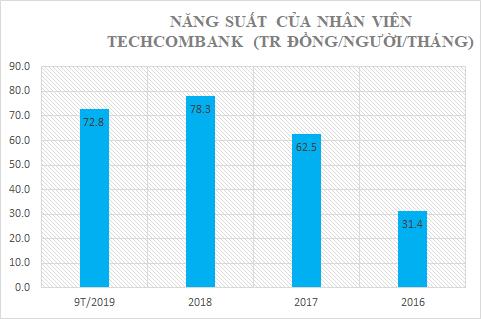 Tuyển thêm hàng nghìn nhân sự, bình quân mỗi nhân viện Techcombank mang về gần 73 tỷ lãi ròng/tháng - Ảnh 8.