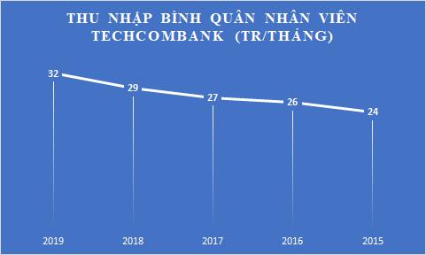 Tuyển thêm hàng nghìn nhân sự, bình quân mỗi nhân viện Techcombank mang về gần 73 tỷ lãi ròng/tháng - Ảnh 7.