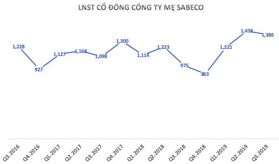 Hiệu quả kinh doanh Sabeco tiếp tục cải thiện với bài toán''Định vị thương hiệu'' - Ảnh 2.