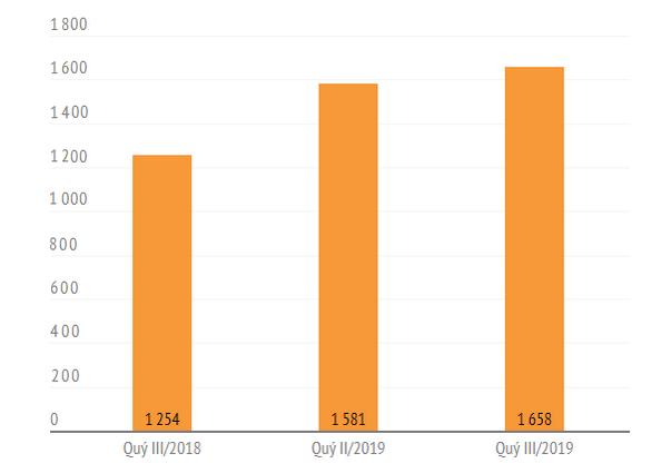 Nhiều CTCK tập trung cho vay, lãi margin chiếm 60-70% tổng thu nhập - Ảnh 2.