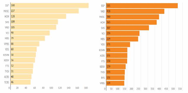 Nhiều CTCK tập trung cho vay, lãi margin chiếm 60-70% tổng thu nhập - Ảnh 4.