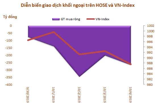 Khối ngoại đẩy mạnh bán ròng hơn 1.000 tỷ đồng trong tuần VN-Index thất bại trước mốc 1.000 điểm - Ảnh 1.