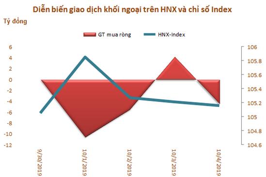 Khối ngoại đẩy mạnh bán ròng hơn 1.000 tỷ đồng trong tuần VN-Index thất bại trước mốc 1.000 điểm - Ảnh 3.