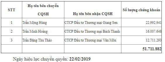 Lãi vay gấp 56 lần vốn điều lệ, Công ty Hồng Hoàng liên quan thế nào đến ACB của Trần Hùng Huy? - Ảnh 3.