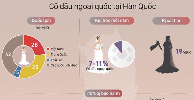 Cô dâu Việt bị chồng Hàn sát hại - Ảnh 2.