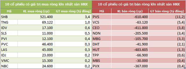 Khối ngoại bán ròng 470 tỷ đồng trong tuần VN-Index giảm hơn 3% - Ảnh 4.