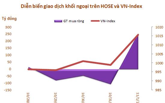 Khối ngoại mua ròng trở lại trong tuần VN-Index bứt phá qua mốc 1.000 điểm