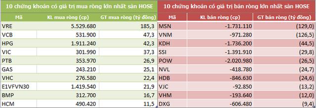 Khối ngoại mua ròng trở lại trong tuần VN-Index bứt phá qua mốc 1.000 điểm - Ảnh 2.