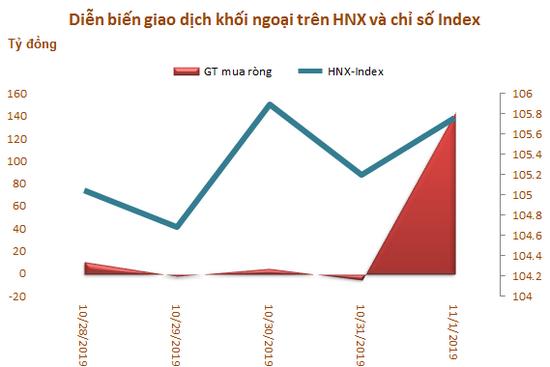 Khối ngoại mua ròng trở lại trong tuần VN-Index bứt phá qua mốc 1.000 điểm - Ảnh 3.