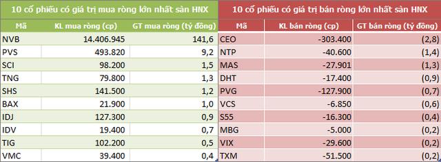 Khối ngoại mua ròng trở lại trong tuần VN-Index bứt phá qua mốc 1.000 điểm - Ảnh 4.