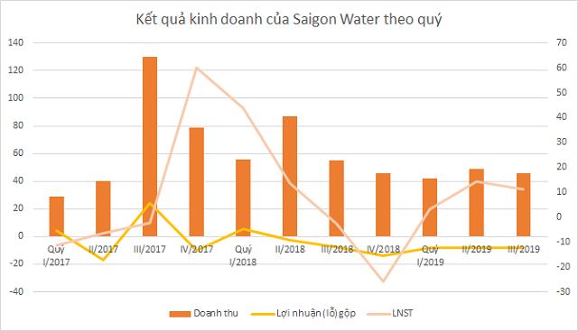 Vì sao kinh doanh nước dưới giá vốn, Saigon Water vẫn có lãi? - Ảnh 3.