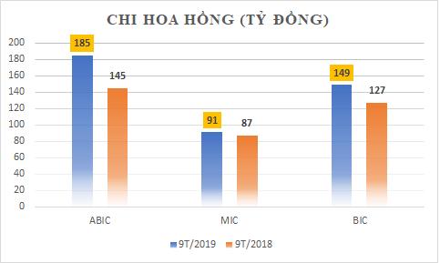 Tỷ suất sinh lời của ABIC cao hơn MIC và BIC cộng lại - Ảnh 2.