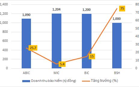 Tỷ suất sinh lời của ABIC cao hơn MIC và BIC cộng lại