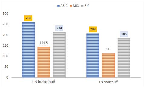 Tỷ suất sinh lời của ABIC cao hơn MIC và BIC cộng lại - Ảnh 3.