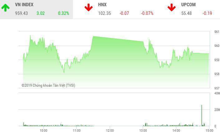 Thị trường chứng khoán 23/12: BID, VCB hướng đến đỉnh lịch sử