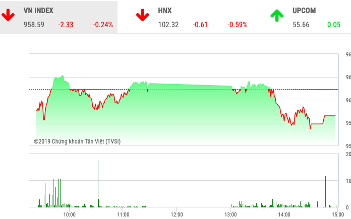 """Chứng khoán ngày 26/12: Cổ phiếu """"họ FLC"""" bị bán trên diện rộng"""