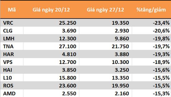 10 cổ phiếu tăng/giảm mạnh nhất tuần: Ấn tượng BID - Ảnh 2.