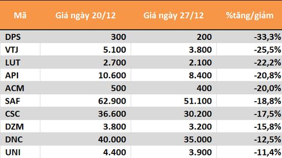 10 cổ phiếu tăng/giảm mạnh nhất tuần: Ấn tượng BID - Ảnh 4.