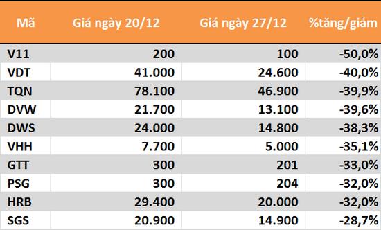 10 cổ phiếu tăng/giảm mạnh nhất tuần: Ấn tượng BID - Ảnh 6.