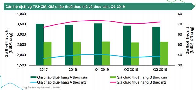 Đại diện CBRE Việt Nam: Nguồn cung căn hộ dịch vụ quận Tân Bình chỉ 7%, còn nhiều tiềm năng phát triển - Ảnh 1.