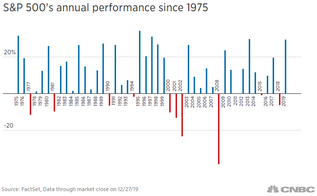 Dow Jones giảm 180 điểm trong phiên giao dịch 30/12 - Ảnh 2.
