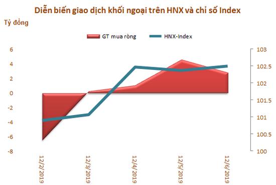 Khối ngoại bán ròng trở lại 517 tỷ đồng, 'xả' MSN - Ảnh 3.