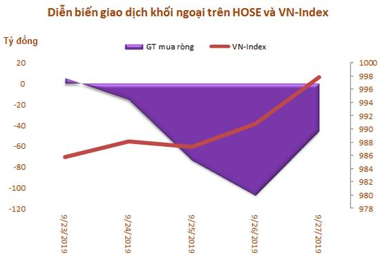 Khối ngoại bán ròng 120 tỷ đồng trong tuần 23-27/9, tập trung gom VNM - Ảnh 1.
