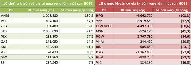 Khối ngoại bán ròng 120 tỷ đồng trong tuần 23-27/9, tập trung gom VNM - Ảnh 2.