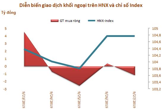 Khối ngoại bán ròng 120 tỷ đồng trong tuần 23-27/9, tập trung gom VNM - Ảnh 3.
