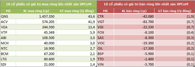 Khối ngoại bán ròng 120 tỷ đồng trong tuần 23-27/9, tập trung gom VNM - Ảnh 5.