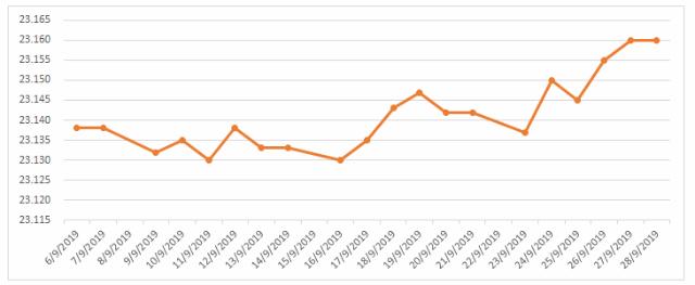 Tỷ giá trung tâm cao kỷ lục từ đầu năm - Ảnh 1.