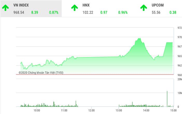 Chứng khoán ngày 10/1: VnIndex tăng 8,39 điểm phiên cuối tuần