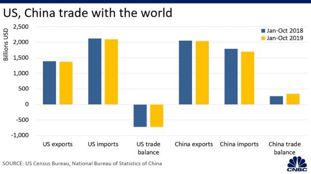 Loạt biểu đồ so sánh kinh tế Mỹ Trung năm 2019 - năm thứ hai của chiến tranh thương mại - Ảnh 2.