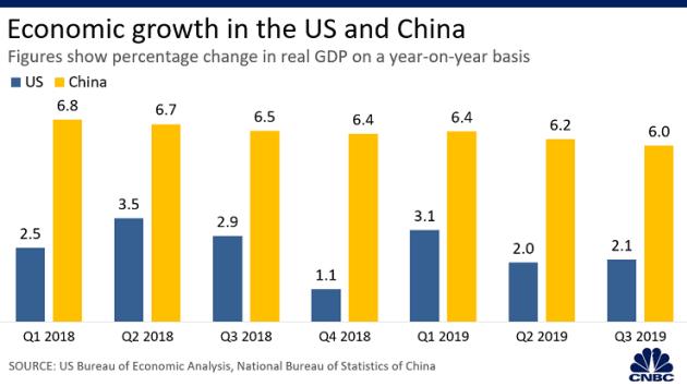 Loạt biểu đồ so sánh kinh tế Mỹ Trung năm 2019 - năm thứ hai của chiến tranh thương mại - Ảnh 1.