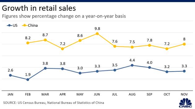 Loạt biểu đồ so sánh kinh tế Mỹ Trung năm 2019 - năm thứ hai của chiến tranh thương mại - Ảnh 4.