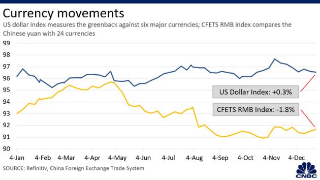 Loạt biểu đồ so sánh kinh tế Mỹ Trung năm 2019 - năm thứ hai của chiến tranh thương mại - Ảnh 5.