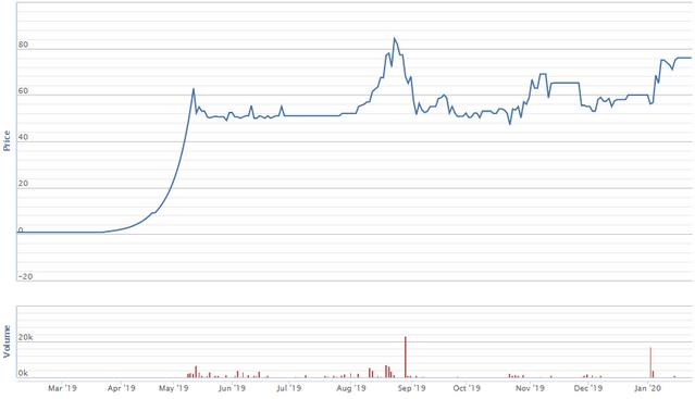 Các cổ phiếu giúp nhà đầu tư 'phát tài' trong năm Kỷ Hợi - Ảnh 1.