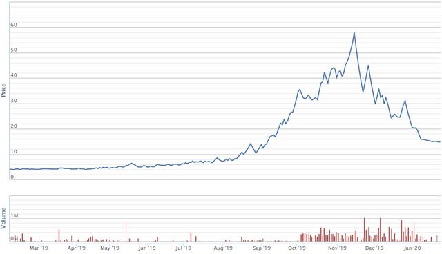 Các cổ phiếu giúp nhà đầu tư 'phát tài' trong năm Kỷ Hợi - Ảnh 6.