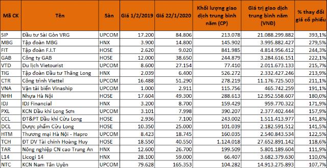 Các cổ phiếu giúp nhà đầu tư 'phát tài' trong năm Kỷ Hợi - Ảnh 4.