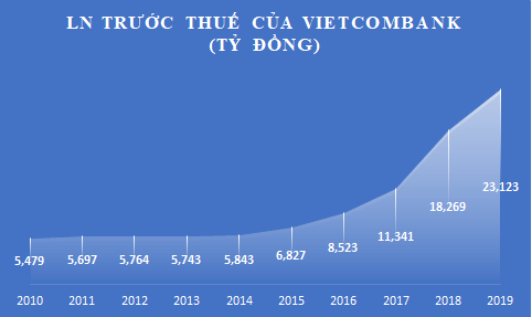 """Thập niên """"chinh phục"""" tỷ USD lợi nhuận của Vietcombank  - Ảnh 8."""