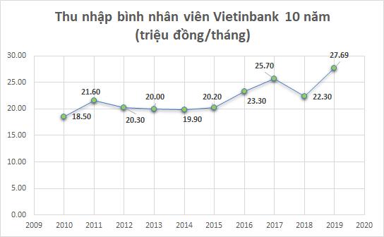 Dấu ấn 10 năm của Vietinbank - Ảnh 8.